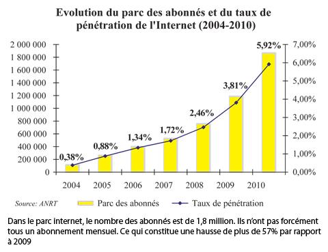 T l coms une baisse des prix trompe l il l 39 economiste - Abonnement the economist tarif etudiant ...