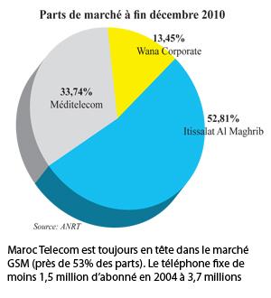 Marché des télécoms au Maroc, les chiffres du 4ème trimestre 2010 dans INWI 14b_0