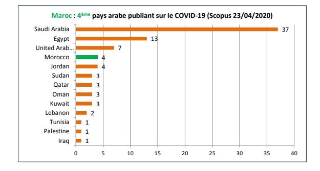 Production scientifique sur le Covid19: Le Maroc se distingue Le Maroc s'engage aussi scientifiquement dans la lutte contre le Covid19. Le Royaume participe en effet à la production scientifique mondiale et arrive à bien se positionner parmi les pays arab