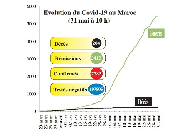 Covid19: La situation de ce dimanche 31 mai (10h00)