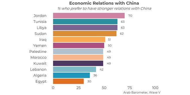 Comment les Marocains perçoivent les relations économiques avec la Chine