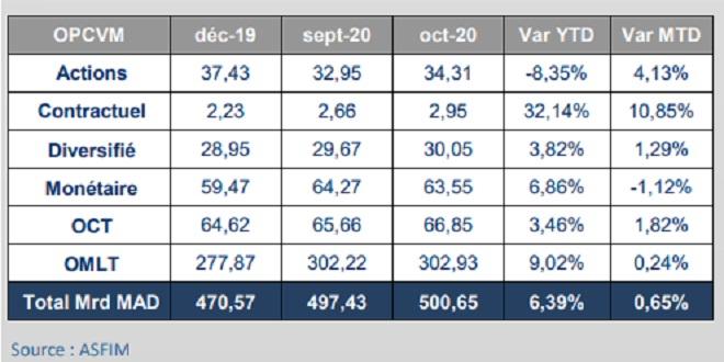 OPCVM: Légère hausse de l'actif sous gestion