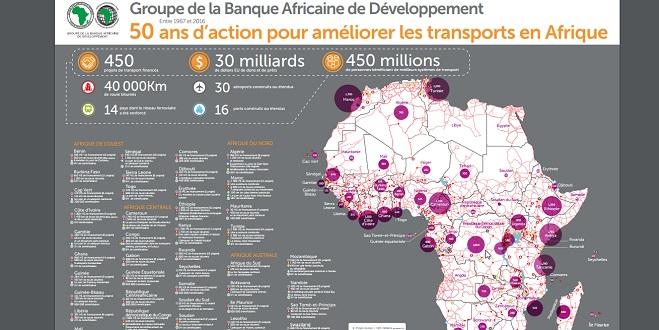 Financements de la BAD : Ce qu'a reçu le Maroc