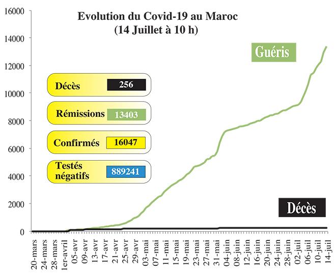 Covid19: Plus de 16.000 cas au Maroc