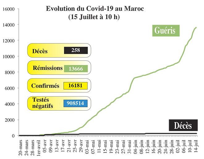Covid19: 84 nouveaux cas au Maroc
