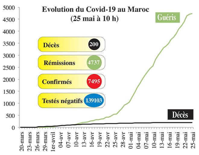 Covid19: La situation de ce lundi 25 mai (10h00)