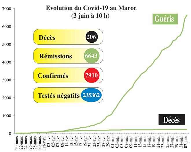 Covid19: La situation de ce mercredi 03 juin (10h00)