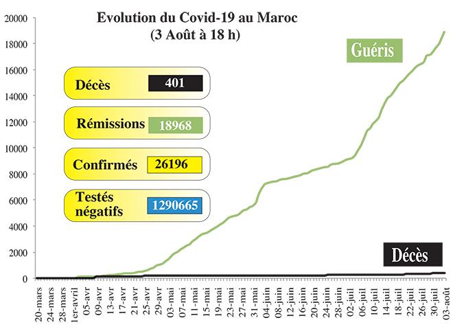 Covid19: 659 nouveaux cas en 24H, 19 décès