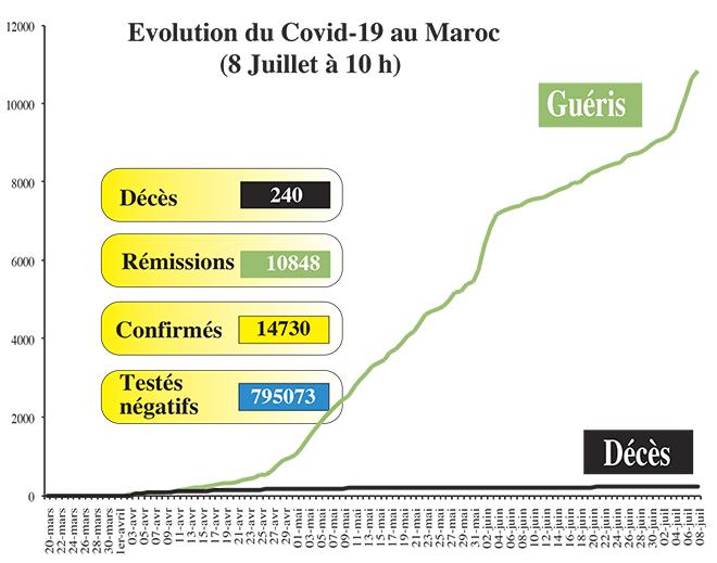 Covid19: 123 nouveaux cas au Maroc, ce mercredi à 10h00