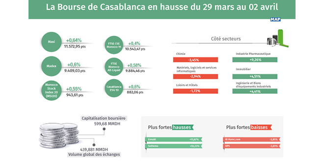 La Bourse de Casablanca en hausse