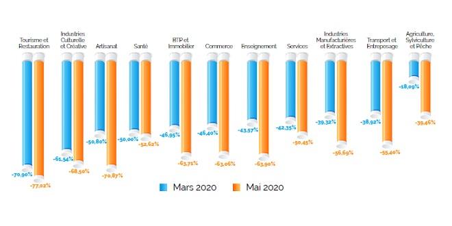 Baromètre de la CGEM: Baisse des chiffres d'affaires