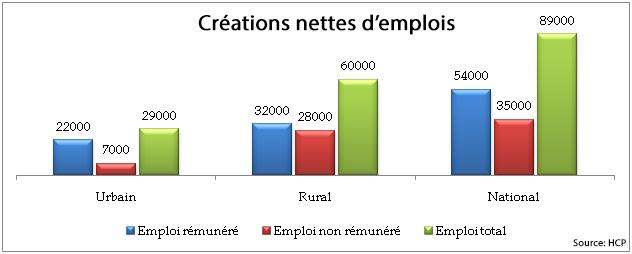 HCP: baisse des taux d'activité et d'emploi