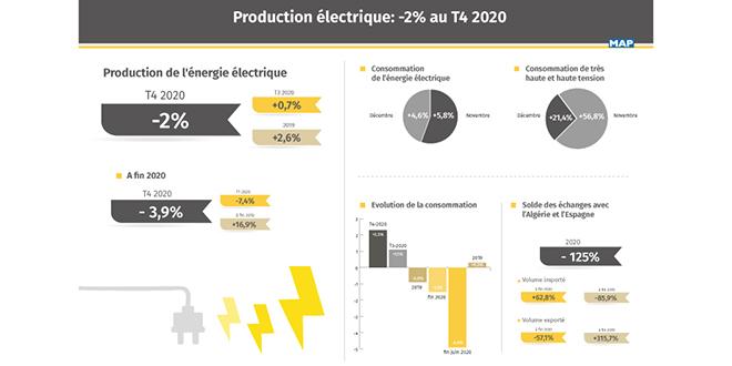 Repli de la production de l'énergie électrique