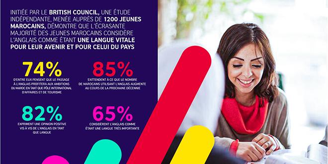 Langue anglaise: Ce qu'en pensent les jeunes Marocains