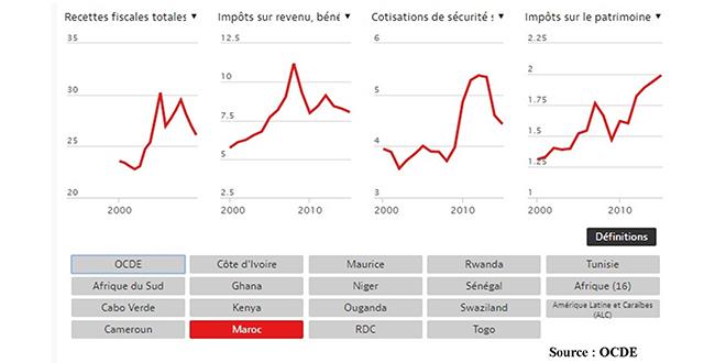 La pression fiscale toujours élevée au Maroc