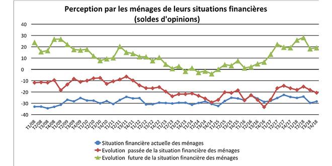 Situation financière : Le sentiment de dégradation prédomine chez les ménages