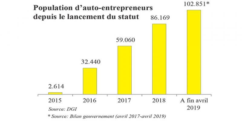 Auto-entrepreneurs: L'AMO suspendue à l'assiette de cotisation
