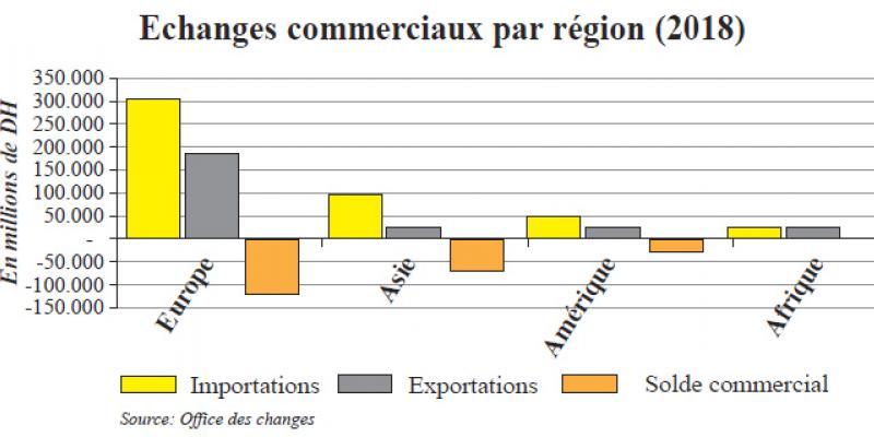 Balance commerciale: Déficitaire partout, sauf en Afrique
