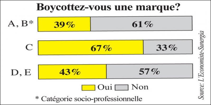 Enquête L'Economiste-Sunergia/Boycott: C'est surtout une affaire de jeunes