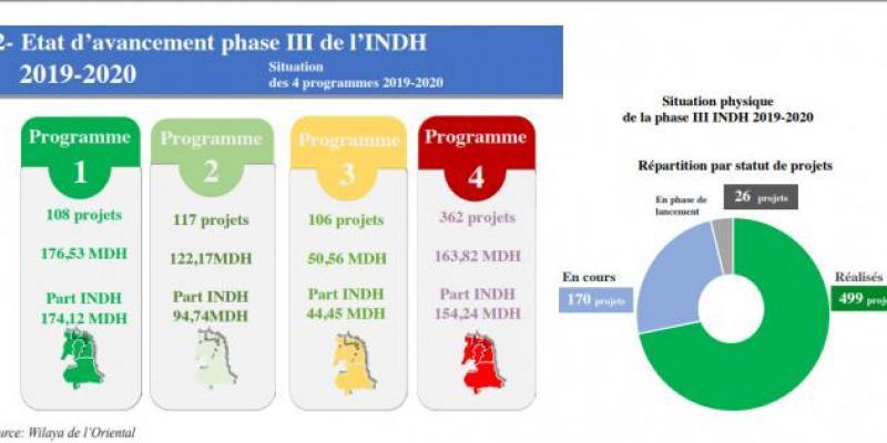 Oriental-INDH: Des programmes sur mesure pour surmonter la crise