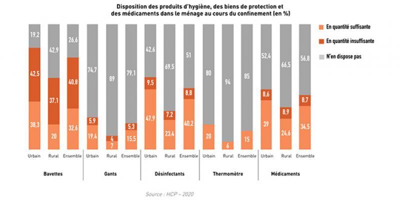Covid19-Maroc: Pourquoi la moitié des ménages ne disposent pas de produits désinfectants