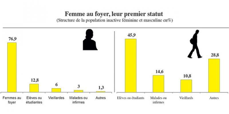 Participation économique des femmes: Pourquoi 8 marocaines sur 10 sont inactives