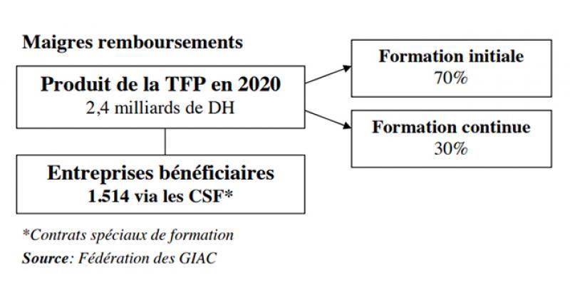 Formation continue: La réforme, ce sera pour le prochain gouvernement…