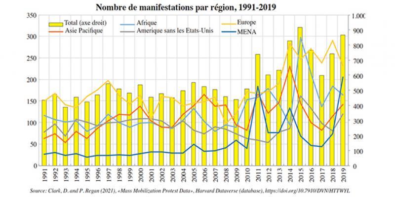 Les pistes de l'OCDE pour mieux reconstruire