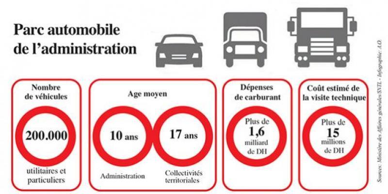 Visite technique: Le parc auto de l'Etat toujours hors la loi