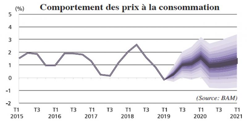 Une inflation basse, tout sauf une bonne nouvelle