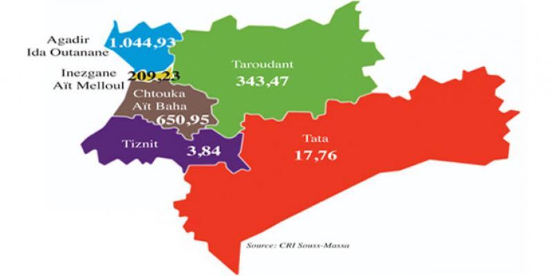 Souss Massa: L'industrie en tête des investissements