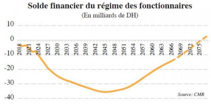 Retraites des fonctionnaires: Alerte sur le fonds de réserve