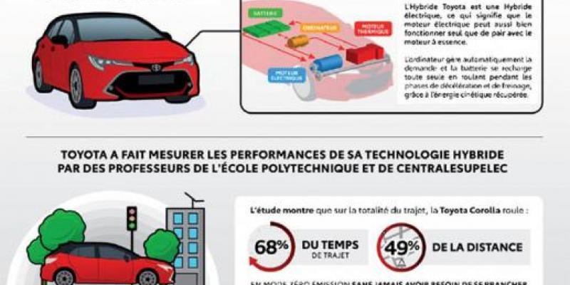 Auto Hybride-Electrique/Des batteries de plus en plus performantes