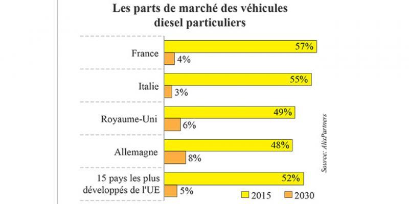 L'hégémonie du diesel en Europe touche-t-elle à sa fin?