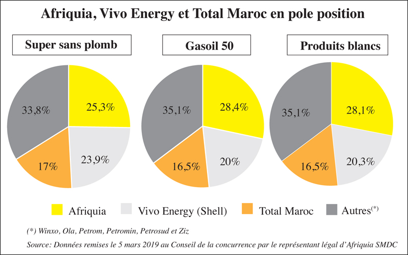 afriquia_vivo_energy_et_total_maroc_017.jpg