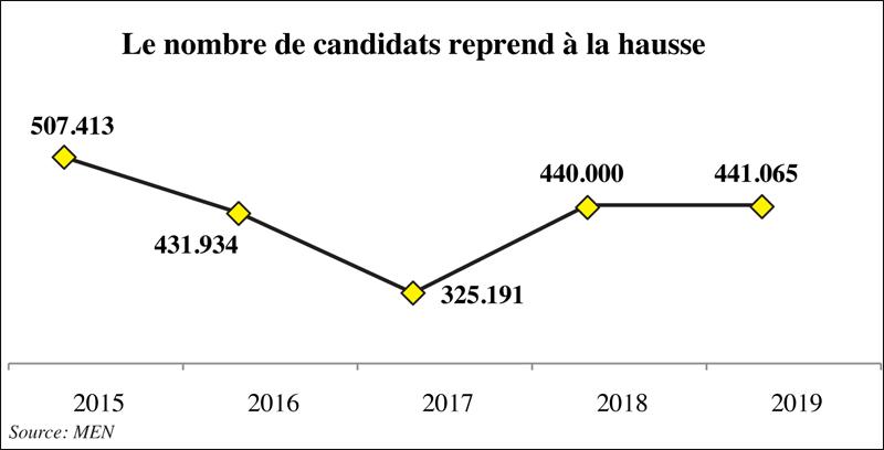 En juin, 40 115 candidats passeront le Bac dans la Région