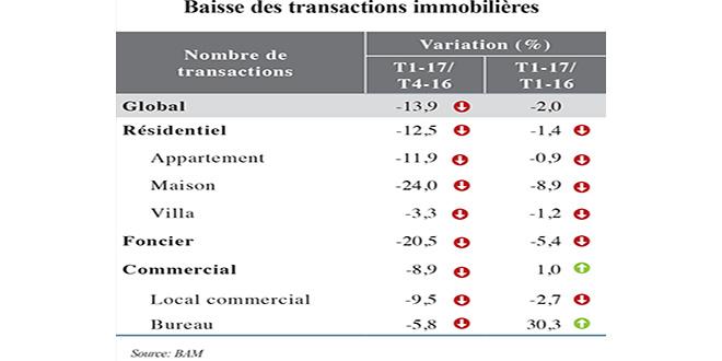 baisse-des-transactions-immobilieres.jpg