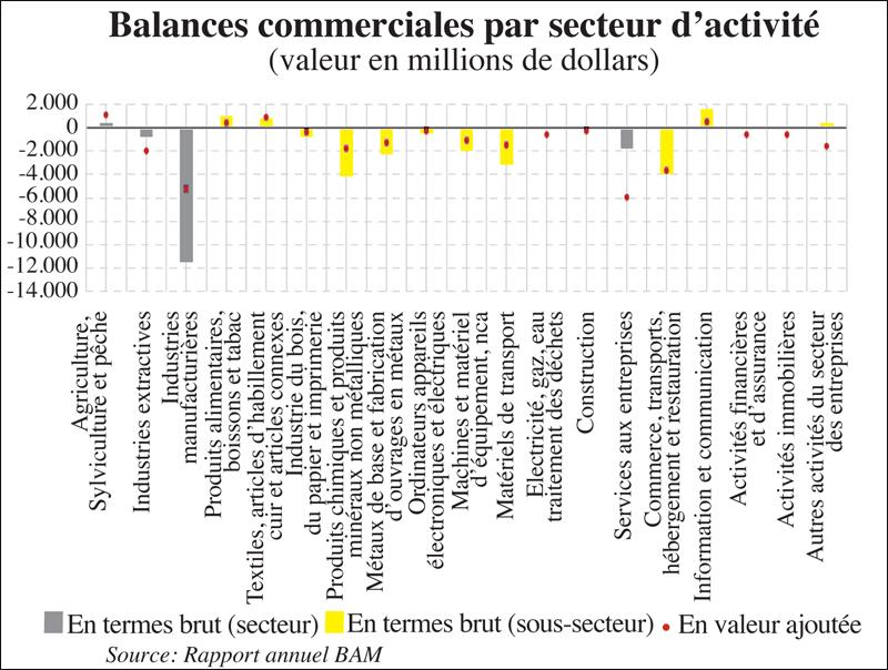balances_commerciales_067.jpg