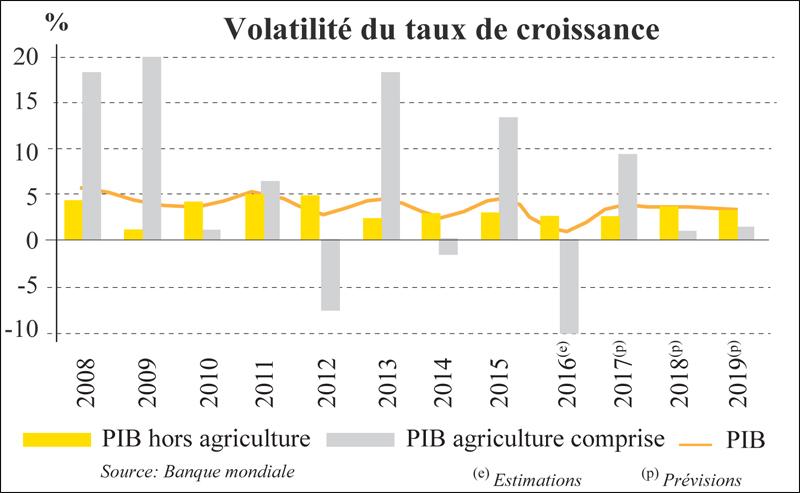 La BM prévoit un ralentissement — Croissance
