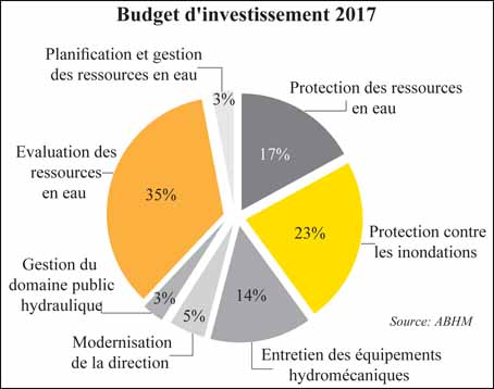 budget_investissment_oriental_eua_061.jpg