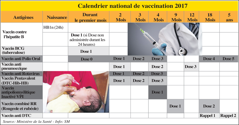 Nouveau Calendrier Vaccinal 2019.Vaccination Le Maroc Bon Eleve La France Se Rattrape L