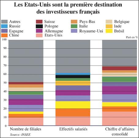 Où siègent les capitaux français?