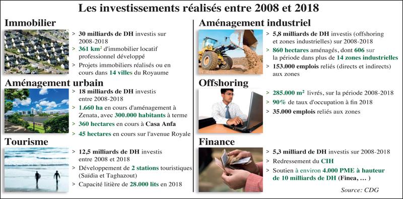 cdg_investissment_016.jpg