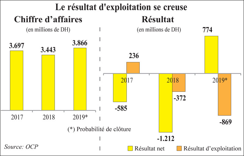 chiffre-daffaires-oncf-025.jpg