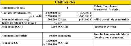 chiffres_cles_hammam_096.jpg