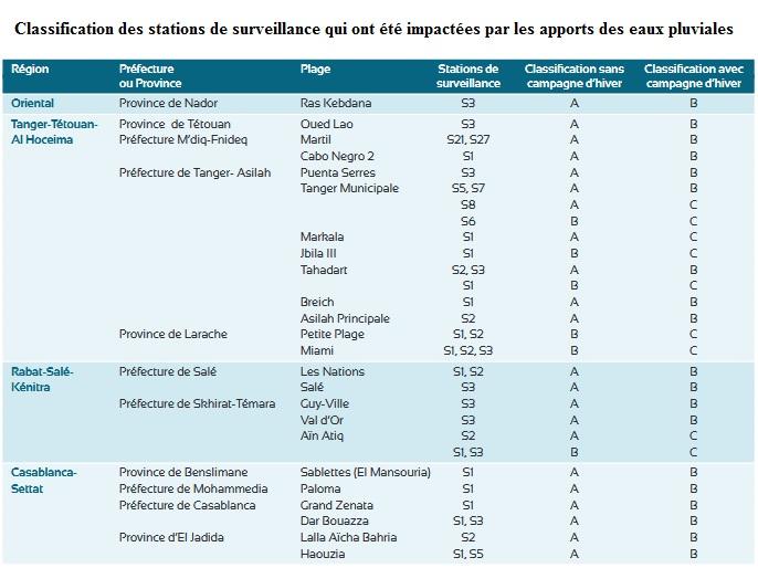 classification_des_stations_de_surveillance_qui_ont_ete_impactees_par_les_apports_des_eaux_pluviales.jpg
