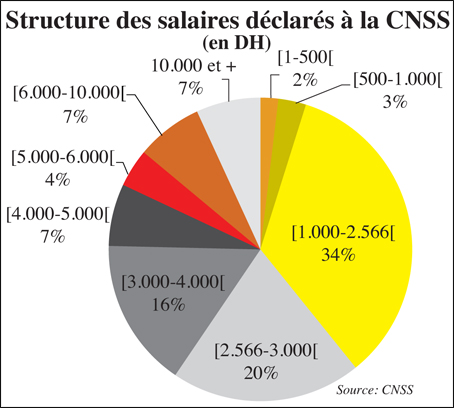cnss_salaires_036.jpg