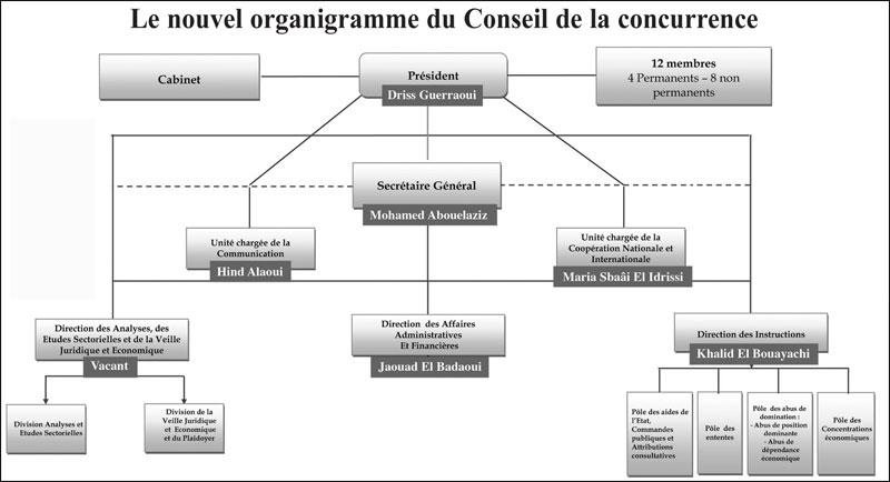 conseil-de-la-concurrence-organigramme-044.jpg