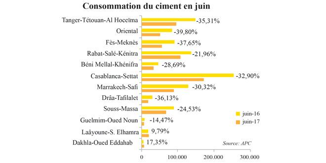consommmation-ciment-2017.jpg