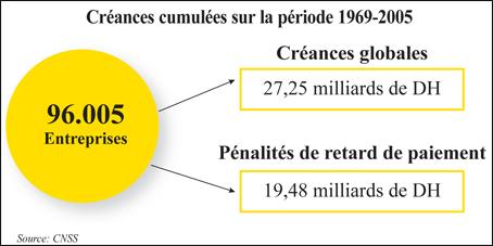 SALAIRES ENTRANTS BORDEREAU DE DÉCLARATION DES TÉLÉCHARGER